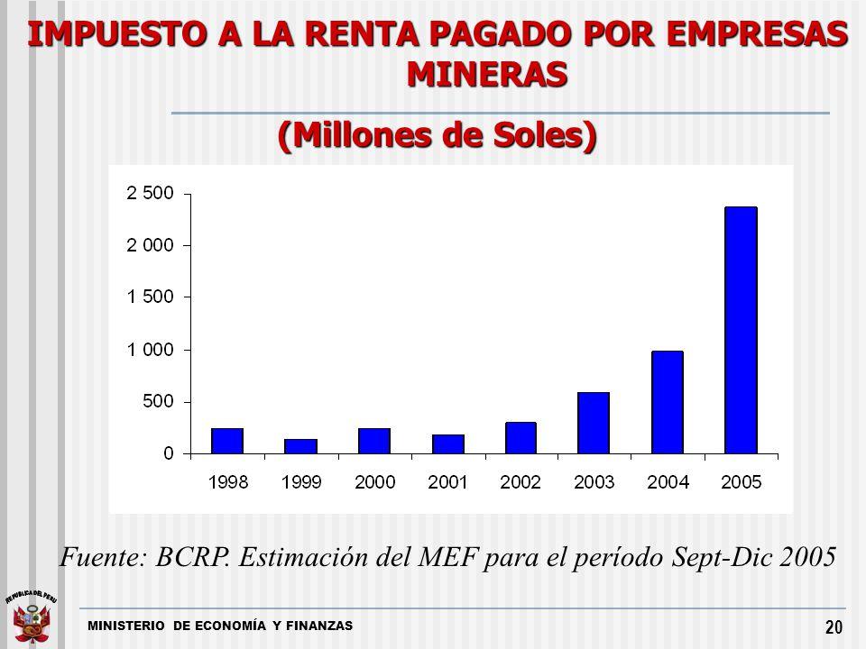 MINISTERIO DE ECONOMÍA Y FINANZAS 20 IMPUESTO A LA RENTA PAGADO POR EMPRESAS MINERAS (Millones de Soles) Fuente: BCRP. Estimación del MEF para el perí