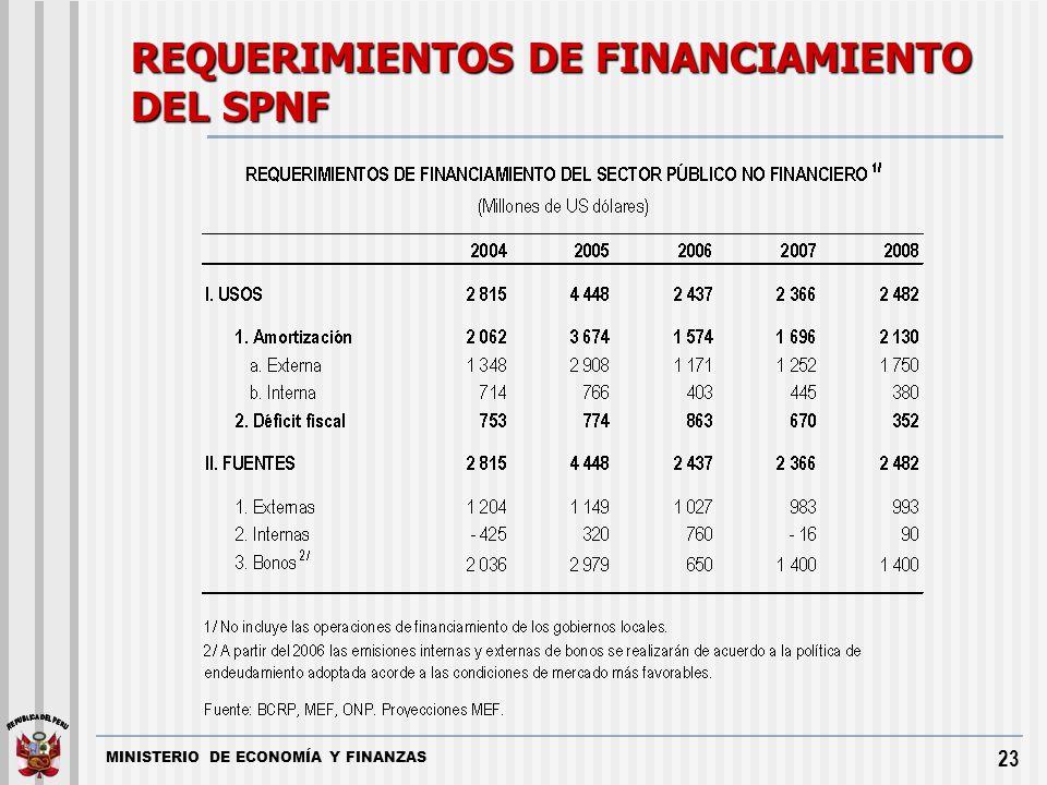 MINISTERIO DE ECONOMÍA Y FINANZAS 23 REQUERIMIENTOS DE FINANCIAMIENTO DEL SPNF