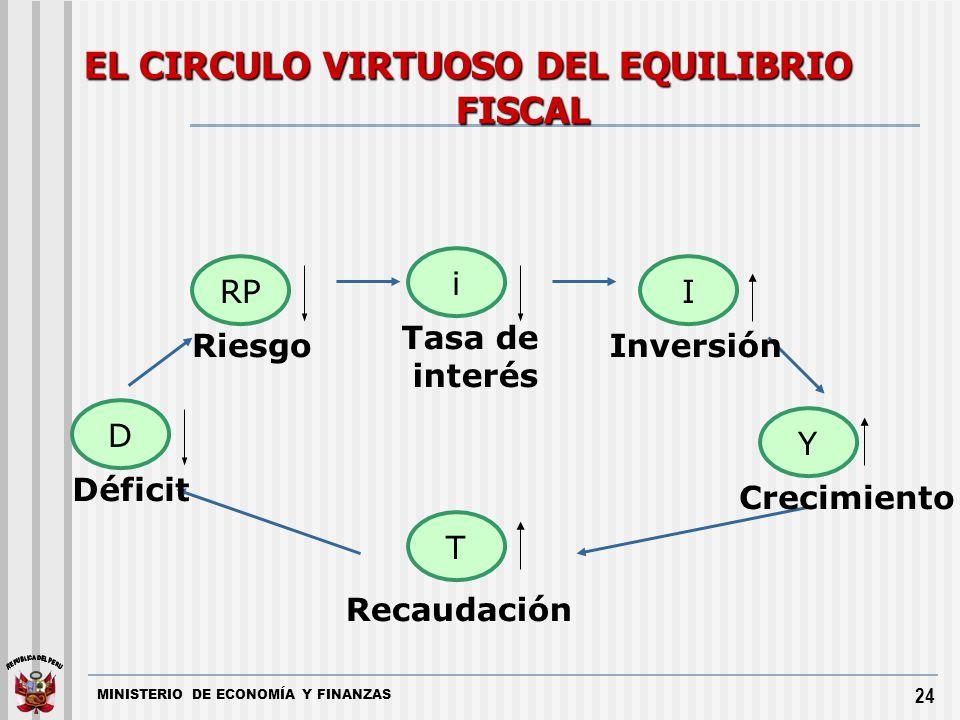 MINISTERIO DE ECONOMÍA Y FINANZAS 24 i D RPI T Y Déficit Recaudación Crecimiento Inversión Tasa de interés Riesgo EL CIRCULO VIRTUOSO DEL EQUILIBRIO F