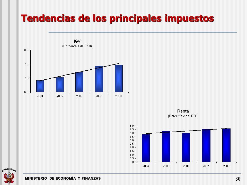 MINISTERIO DE ECONOMÍA Y FINANZAS 30 Tendencias de los principales impuestos