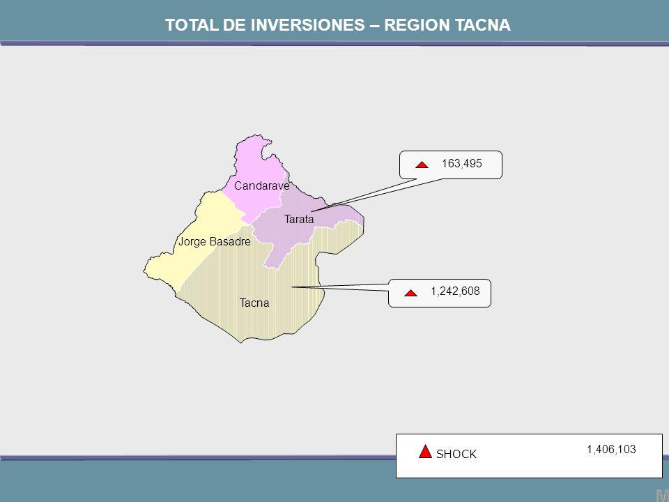 Jorge Basadre Tacna Candarave Tarata SHOCK 1,406,103 TOTAL DE INVERSIONES – REGION TACNA 1,242,608 163,495