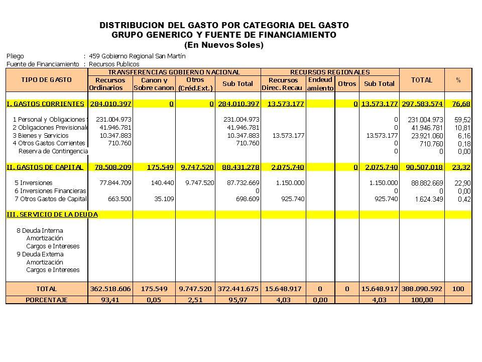 DISTRIBUCION DEL GASTO POR CATEGORIA DEL GASTO GRUPO GENERICO Y FUENTE DE FINANCIAMIENTO (En Nuevos Soles)