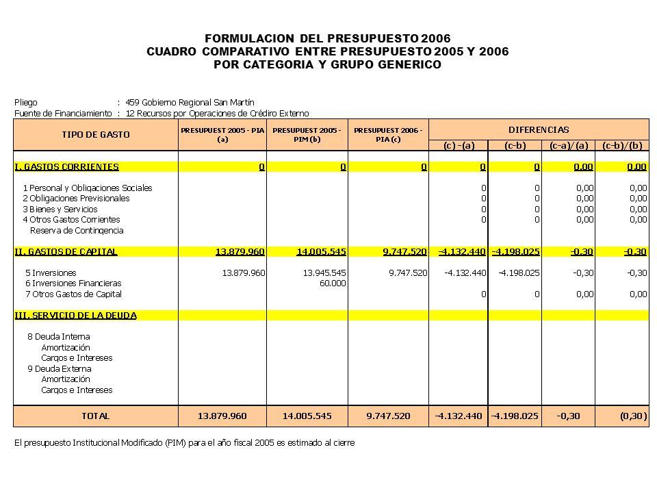 FORMULACION DEL PRESUPUESTO 2006 CUADRO COMPARATIVO ENTRE PRESUPUESTO 2005 Y 2006 POR CATEGORIA Y GRUPO GENERICO