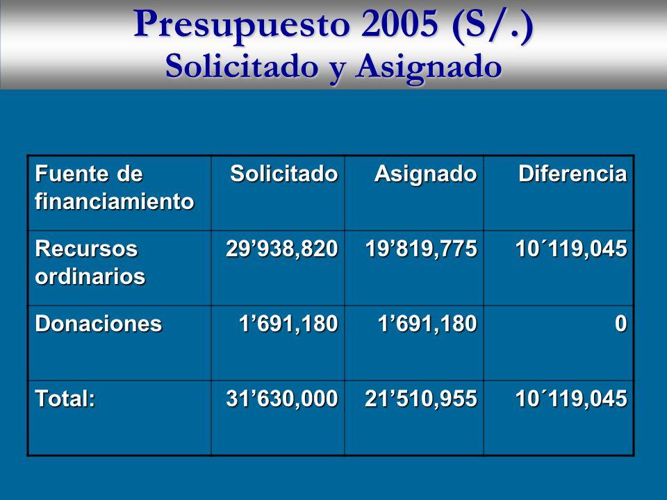 Presupuesto 2005 (S/.) Solicitado y Asignado Fuente de financiamiento SolicitadoAsignadoDiferencia Recursos ordinarios 29938,82019819,77510´119,045 Donaciones1691,1801691,1800 Total:31630,00021510,95510´119,045