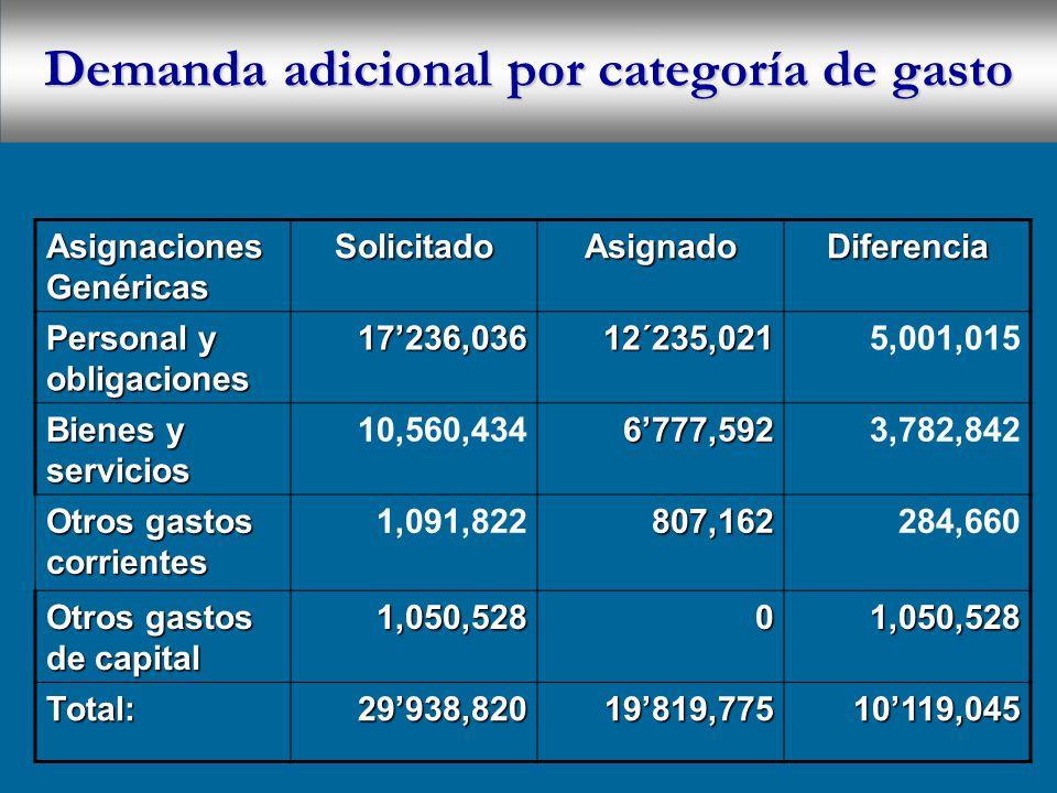 Asignaciones Genéricas SolicitadoAsignadoDiferencia Personal y obligaciones 17236,03612´235,0215,001,015 Bienes y servicios 10,560,4346777,5923,782,842 Otros gastos corrientes 1,091,822807,162284,660 Otros gastos de capital 1,050,52801,050,528 Total:29938,82019819,77510119,045 Demanda adicional por categoría de gasto
