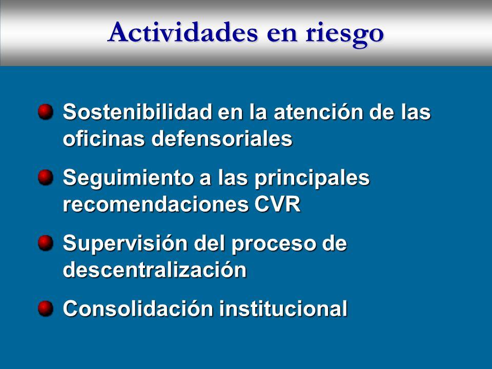 Actividades en riesgo Sostenibilidad en la atención de las oficinas defensoriales Seguimiento a las principales recomendaciones CVR Supervisión del proceso de descentralización Consolidación institucional