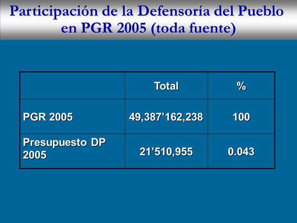 Participación de la Defensoría del Pueblo en PGR 2005 (toda fuente) Total% PGR 2005 49,387162,238100 Presupuesto DP 2005 21510,9550.043
