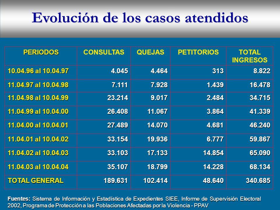 Evolución de los casos atendidos PERIODOSCONSULTASQUEJASPETITORIOSTOTAL INGRESOS 10.04.96 al 10.04.97 4.0454.4643138.822 11.04.97 al 10.04.98 7.1117.9