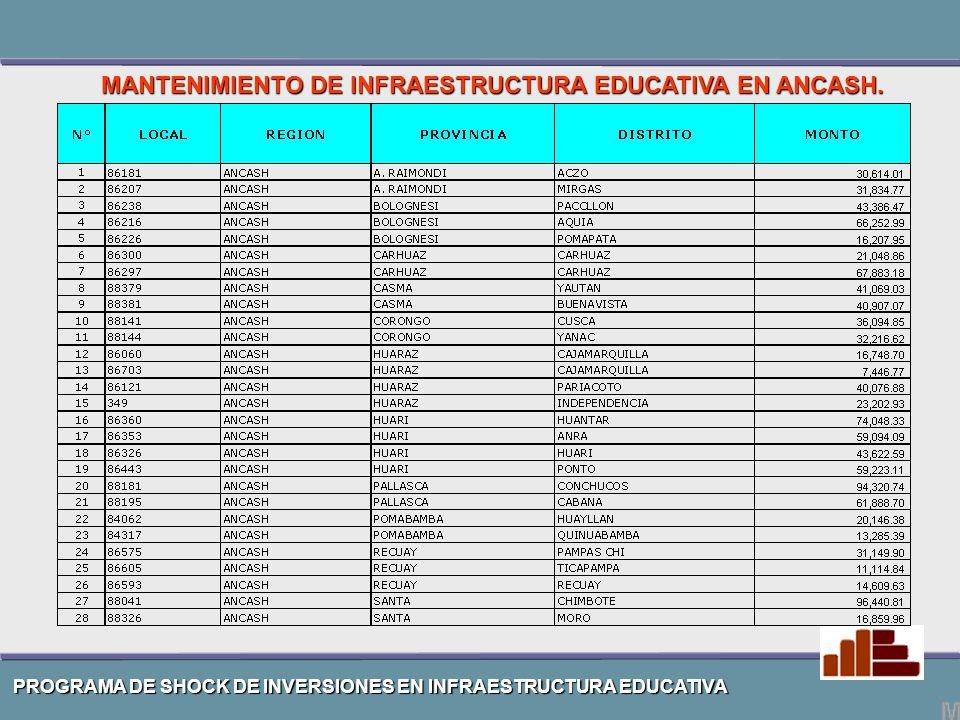 MANTENIMIENTO DE INFRAESTRUCTURA EDUCATIVA EN ANCASH.