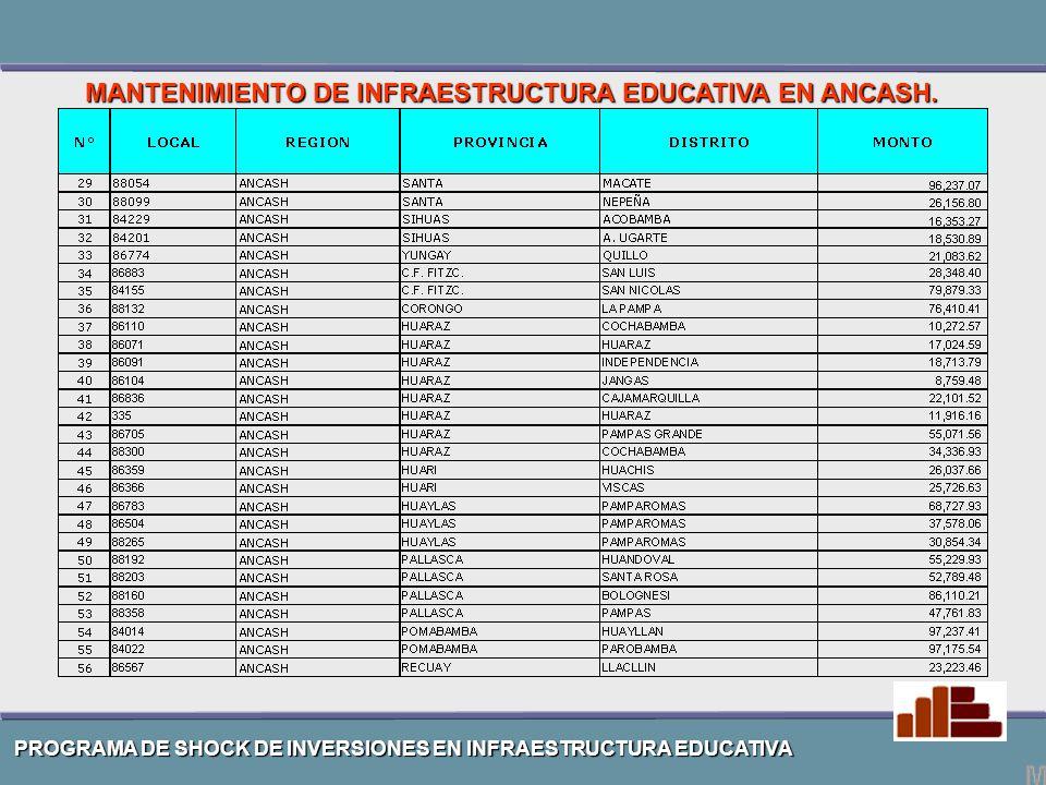 PROGRAMA DE SHOCK DE INVERSIONES EN INFRAESTRUCTURA EDUCATIVA MANTENIMIENTO DE INFRAESTRUCTURA EDUCATIVA EN ANCASH.