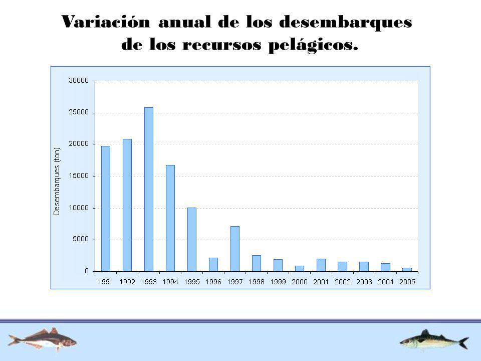 Variación anual de los desembarques de los recursos pelágicos.