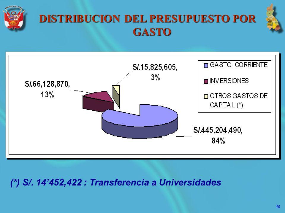 15 DISTRIBUCION DEL PRESUPUESTO POR GASTO (*) S/. 14452,422 : Transferencia a Universidades