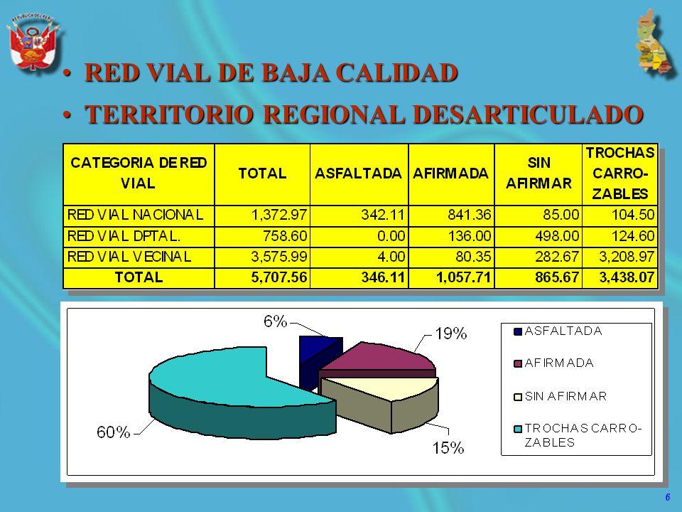 6 RED VIAL DE BAJA CALIDADRED VIAL DE BAJA CALIDAD TERRITORIO REGIONAL DESARTICULADOTERRITORIO REGIONAL DESARTICULADO