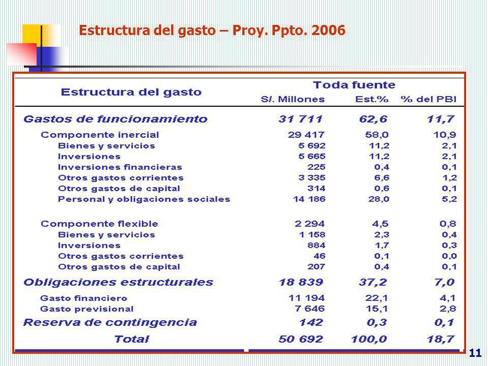 11 Estructura del gasto – Proy. Ppto. 2006