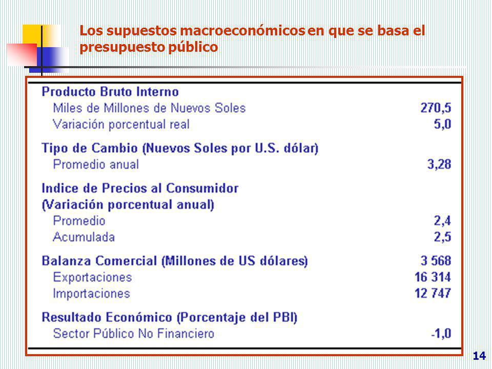 14 Los supuestos macroeconómicos en que se basa el presupuesto público
