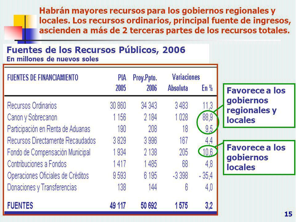 Habrán mayores recursos para los gobiernos regionales y locales. Los recursos ordinarios, principal fuente de ingresos, ascienden a más de 2 terceras