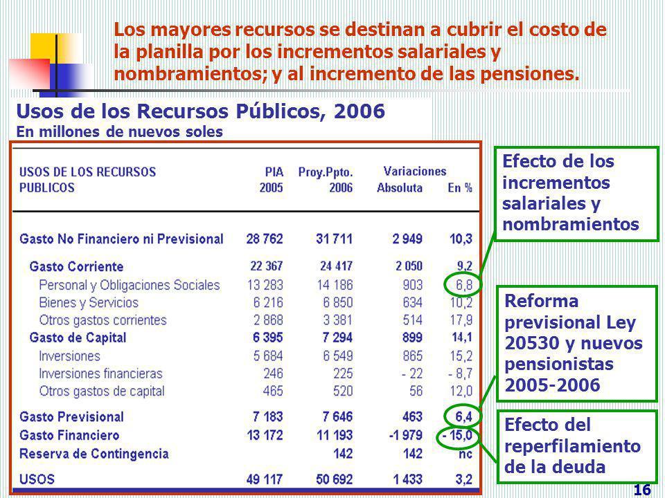 Los mayores recursos se destinan a cubrir el costo de la planilla por los incrementos salariales y nombramientos; y al incremento de las pensiones. Us