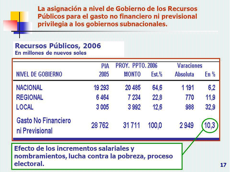 17 La asignación a nivel de Gobierno de los Recursos Públicos para el gasto no financiero ni previsional privilegia a los gobiernos subnacionales. Rec