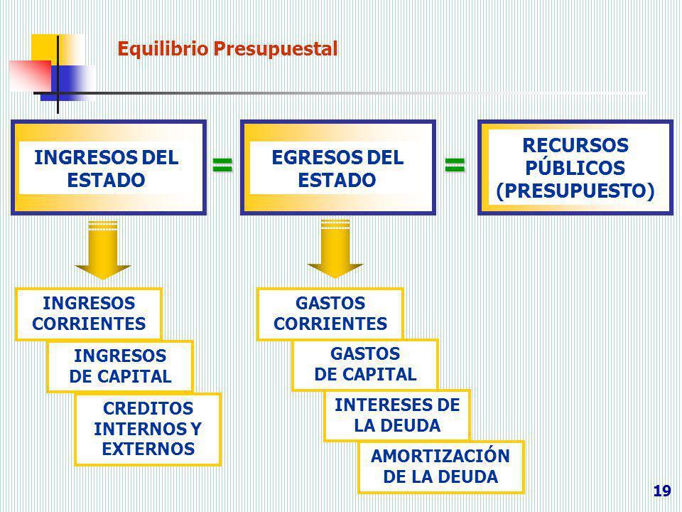 19 Equilibrio Presupuestal INGRESOS CORRIENTES INGRESOS DEL ESTADO EGRESOS DEL ESTADO RECURSOS PÚBLICOS (PRESUPUESTO) == INGRESOS DE CAPITAL CREDITOS