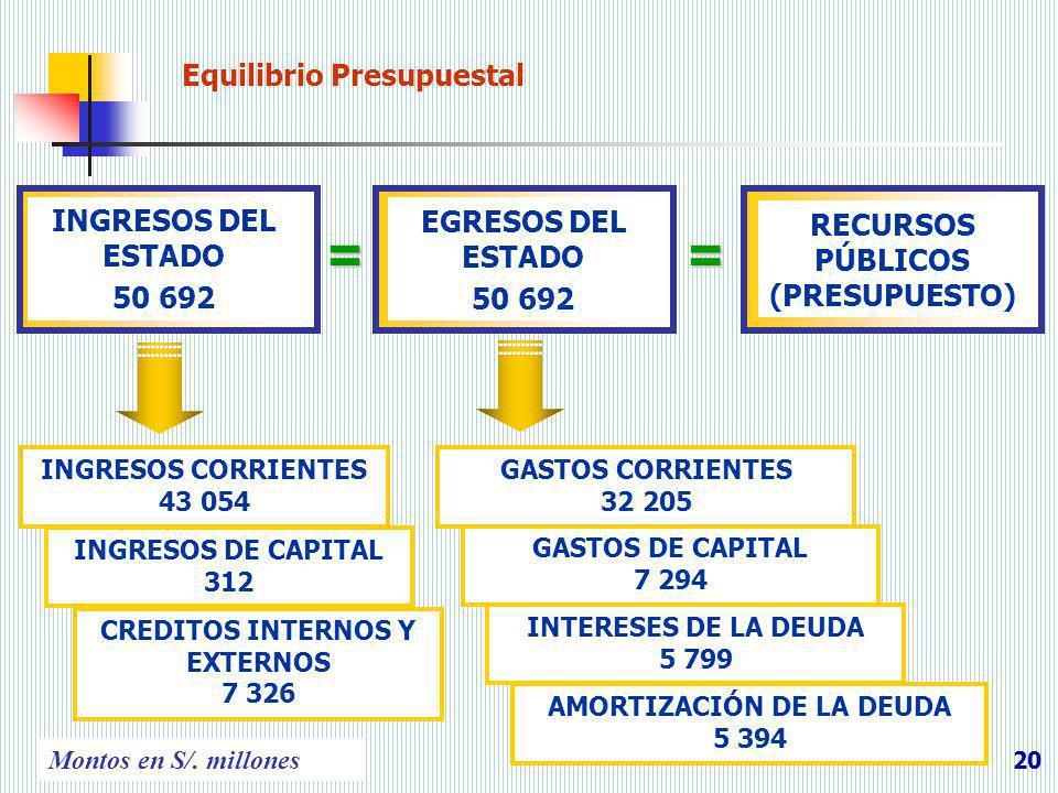 20 Equilibrio Presupuestal INGRESOS CORRIENTES 43 054 INGRESOS DEL ESTADO 50 692 EGRESOS DEL ESTADO 50 692 RECURSOS PÚBLICOS (PRESUPUESTO) == INGRESOS
