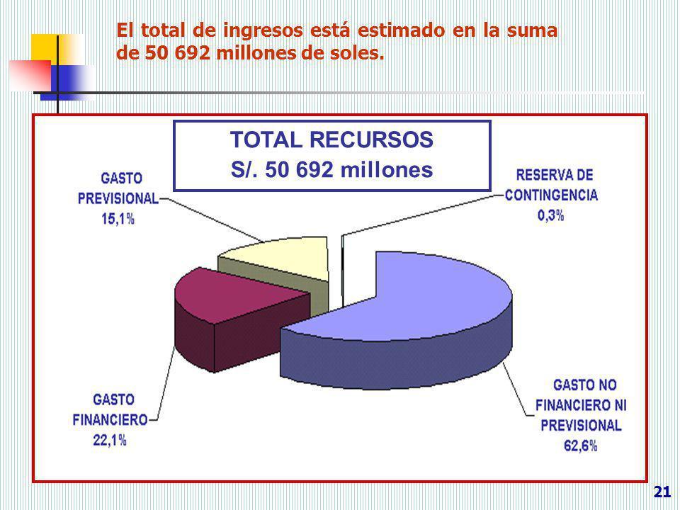21 El total de ingresos está estimado en la suma de 50 692 millones de soles. TOTAL RECURSOS S/. 50 692 millones