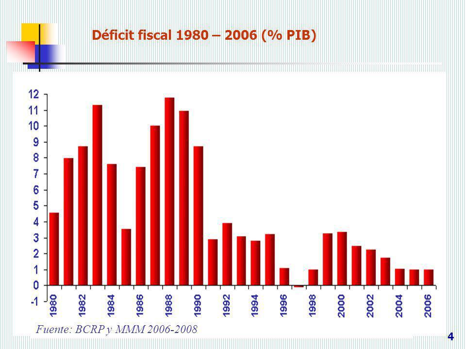 Déficit fiscal 1980 – 2006 (% PIB) 4 Fuente: BCRP y MMM 2006-2008