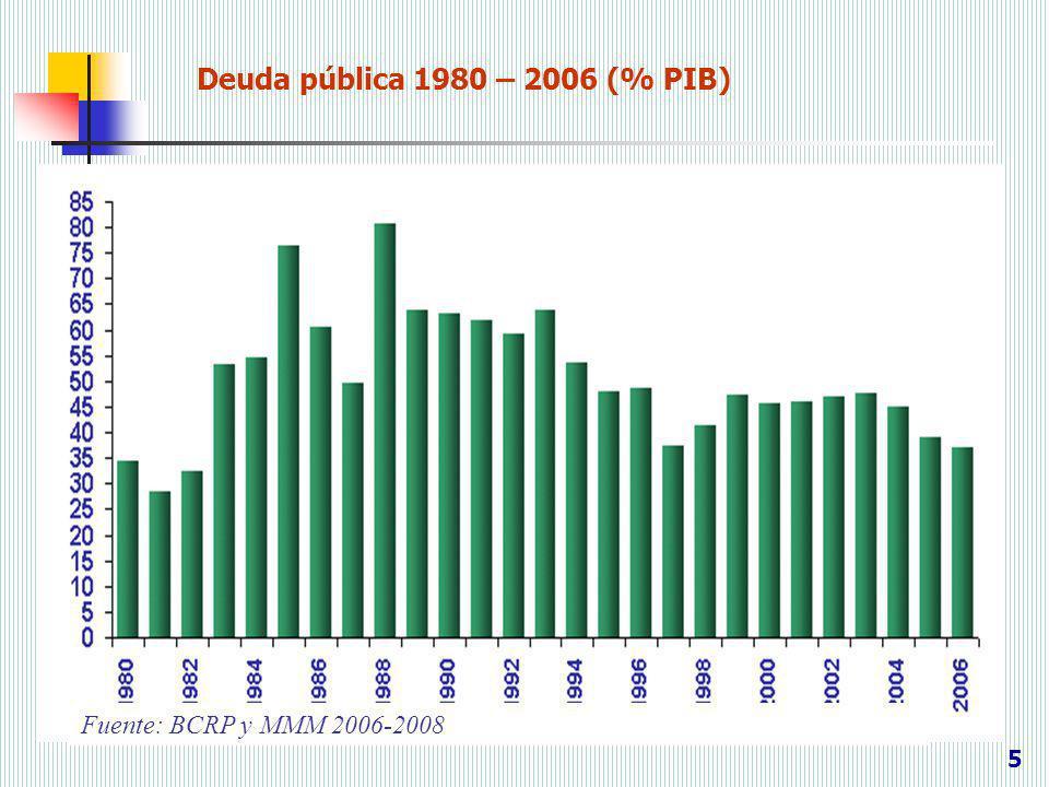 Deuda pública 1980 – 2006 (% PIB) 5 Fuente: BCRP y MMM 2006-2008