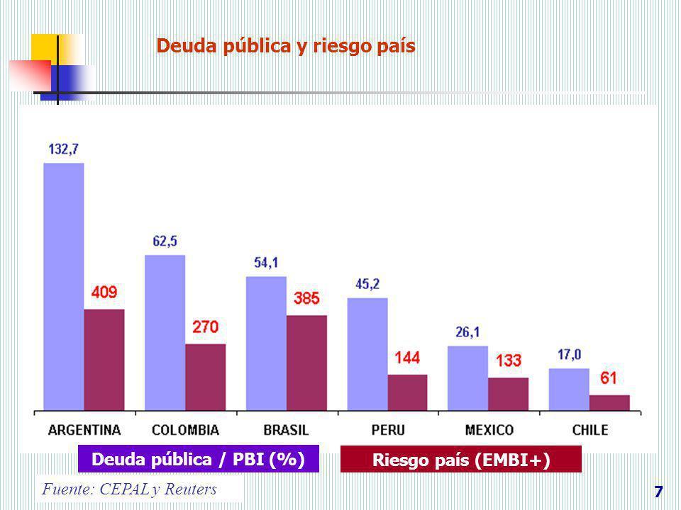 Deuda pública y riesgo país 7 Fuente: CEPAL y Reuters Deuda pública / PBI (%) Riesgo país (EMBI+)