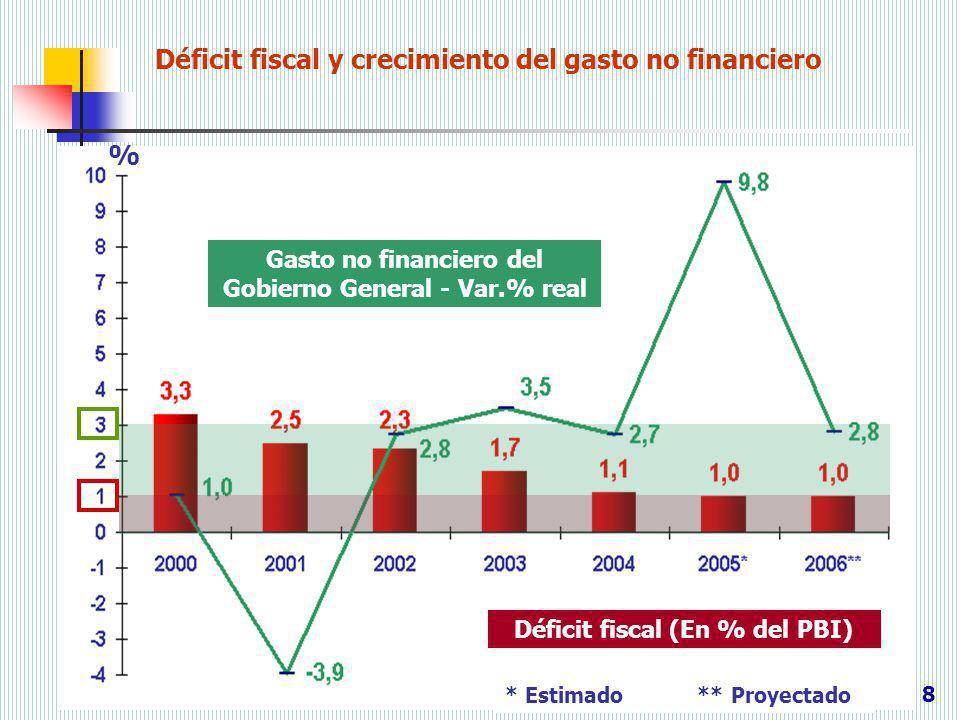 Déficit fiscal y crecimiento del gasto no financiero 8 * Estimado** Proyectado Gasto no financiero del Gobierno General - Var.% real Déficit fiscal (E
