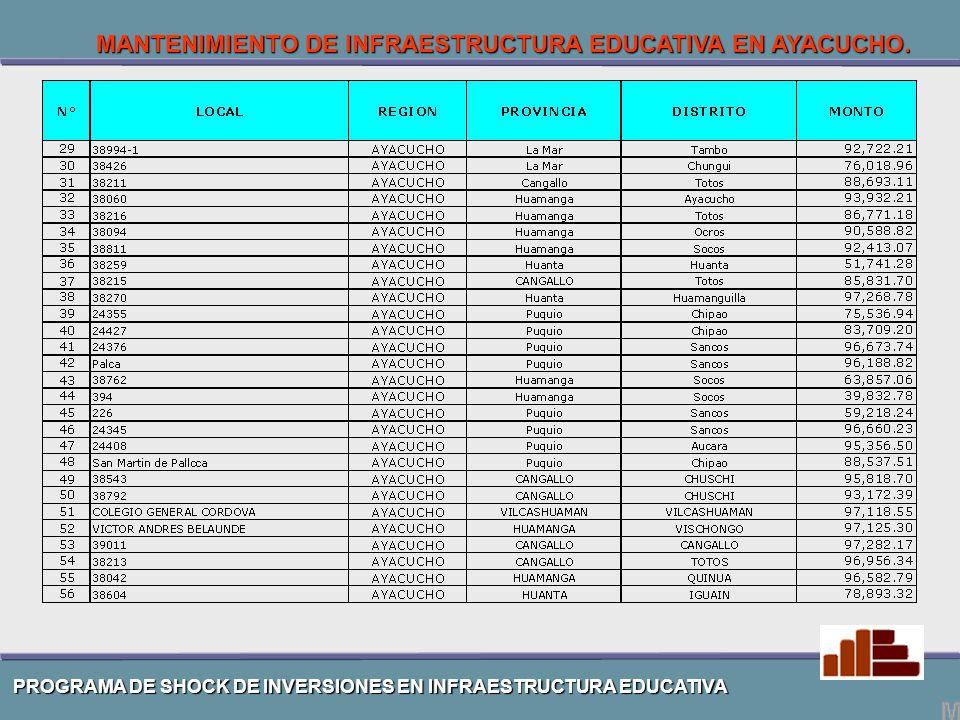 PROGRAMA DE SHOCK DE INVERSIONES EN INFRAESTRUCTURA EDUCATIVA MANTENIMIENTO DE INFRAESTRUCTURA EDUCATIVA EN AYACUCHO.