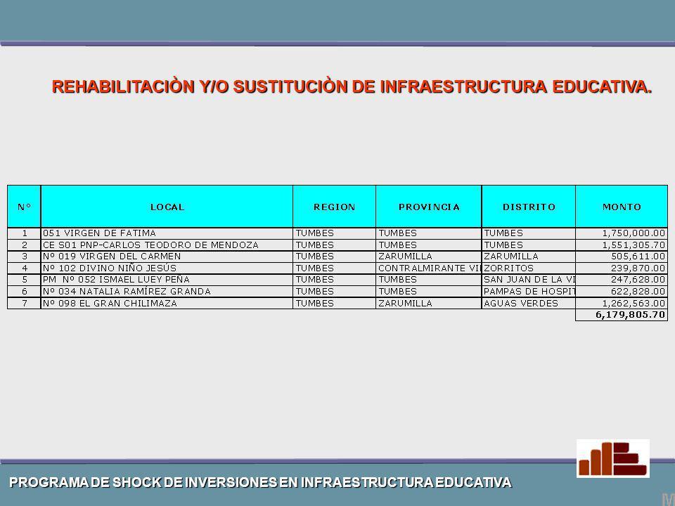 PROGRAMA DE SHOCK DE INVERSIONES EN INFRAESTRUCTURA EDUCATIVA REHABILITACIÒN Y/O SUSTITUCIÒN DE INFRAESTRUCTURA EDUCATIVA.