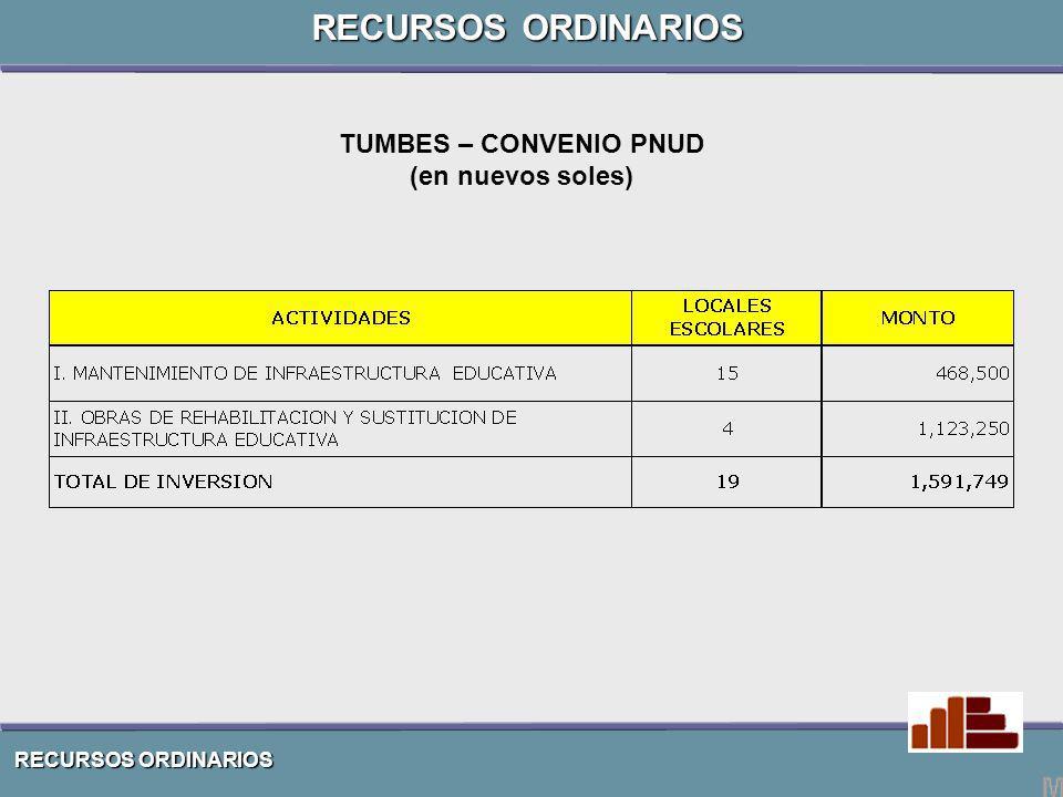 RECURSOS ORDINARIOS TUMBES – CONVENIO PNUD (en nuevos soles)