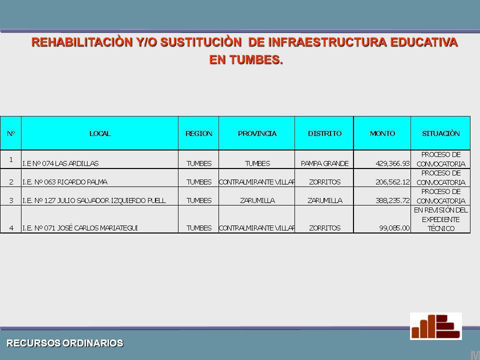 RECURSOS ORDINARIOS REHABILITACIÒN Y/O SUSTITUCIÒN DE INFRAESTRUCTURA EDUCATIVA EN TUMBES.