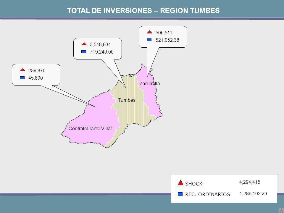 Contralmirante Villar Tumbes Zarumilla 506,511 521,052.38 SHOCK REC.