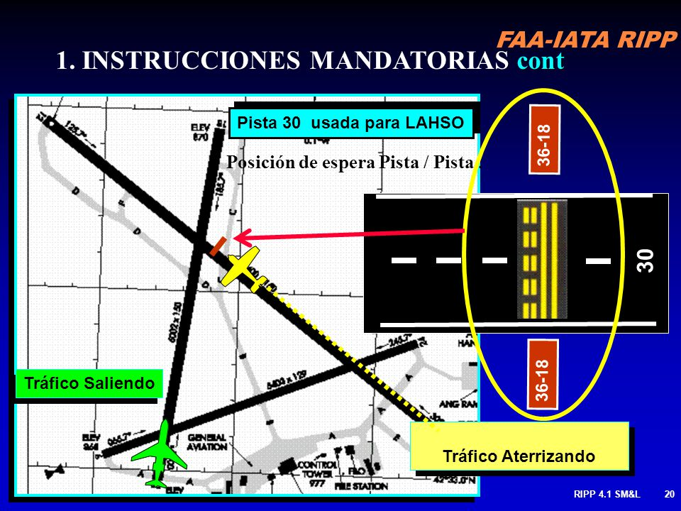 FAA-IATA RIPP RIPP 4.1 SM&L19 Posición de espera Pista / Pista Cuando pista es usada como pista de rodaje MANTENGA a no ser que sea autorizado por ATC
