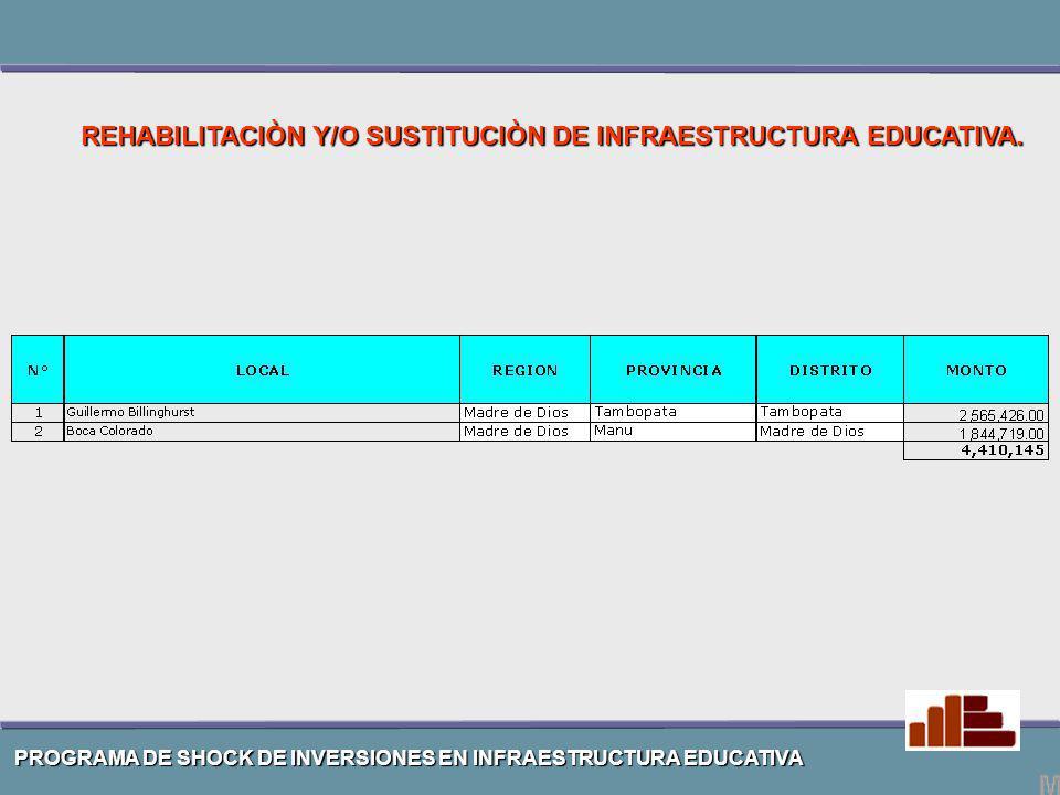 Tahuamanu Tambopata Manu 449,342 SHOCK 1,962,089 TOTAL DE INVERSIONES – REGION MADRE DE DIOS 1,254,337 258,410