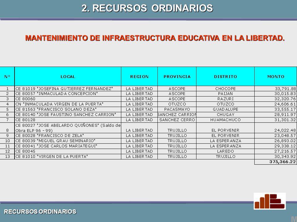 RECURSOS ORDINARIOS MANTENIMIENTO DE INFRAESTRUCTURA EDUCATIVA EN LA LIBERTAD.