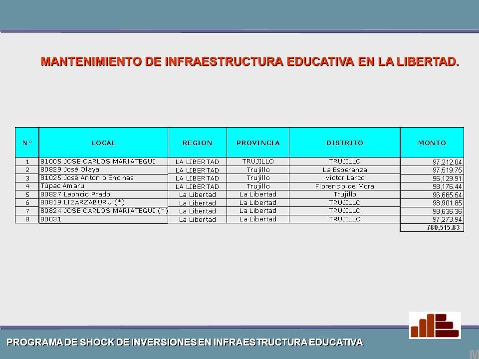 MANTENIMIENTO DE INFRAESTRUCTURA EDUCATIVA EN LA LIBERTAD.
