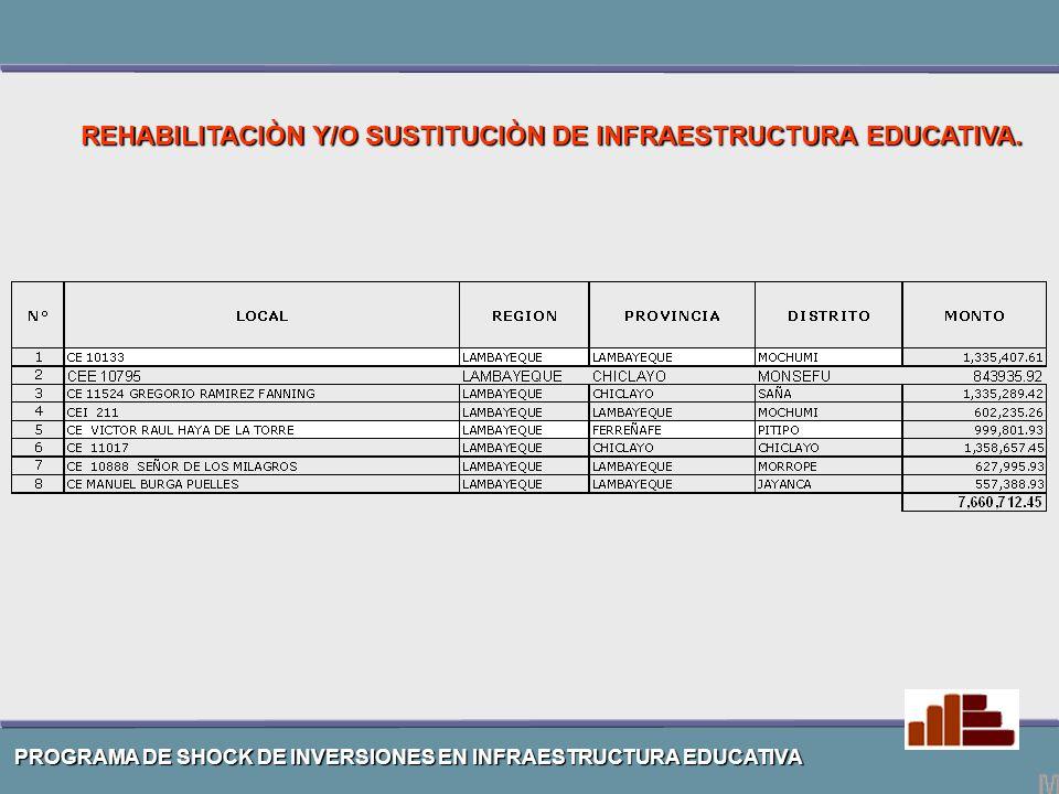 RECURSOS ORDINARIOS MANTENIMIENTO DE INFRAESTRUCTURA EDUCATIVA EN LAMBAYEQUE.