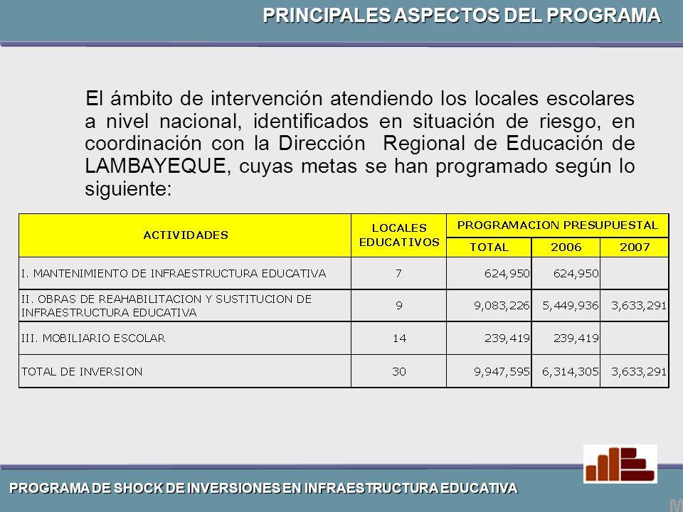 MANTENIMIENTO DE INFRAESTRUCTURA EDUCATIVA EN LAMBAYEQUE.