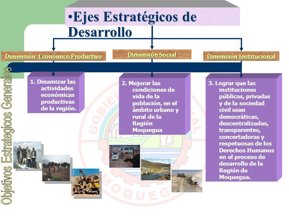 Ejes Estratégicos de DesarrolloEjes Estratégicos de Desarrollo Dimensión Institucional Dimensión Social Dimensión Económico Productivo 1. Dinamizar la
