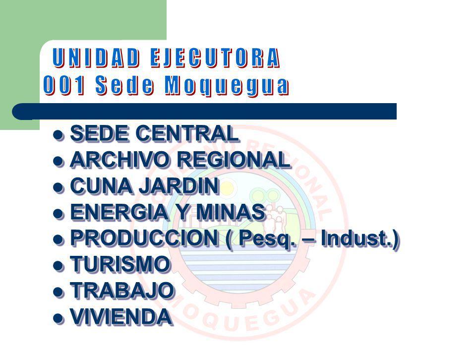 SEDE CENTRAL SEDE CENTRAL ARCHIVO REGIONAL ARCHIVO REGIONAL CUNA JARDIN CUNA JARDIN ENERGIA Y MINAS ENERGIA Y MINAS PRODUCCION ( Pesq. – Indust.) PROD