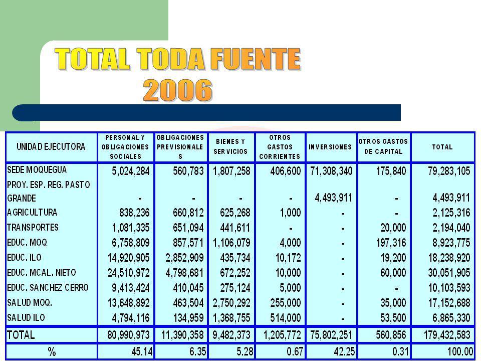 75802,251 RecursosOrdinarios SEDE MOQUEGUA Canon y Sobrecanon 14979,703 60822,548 TOTAL 5.