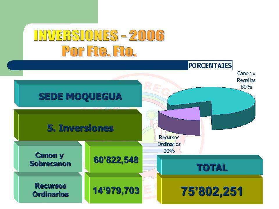 75802,251 RecursosOrdinarios SEDE MOQUEGUA Canon y Sobrecanon 14979,703 60822,548 TOTAL 5. Inversiones