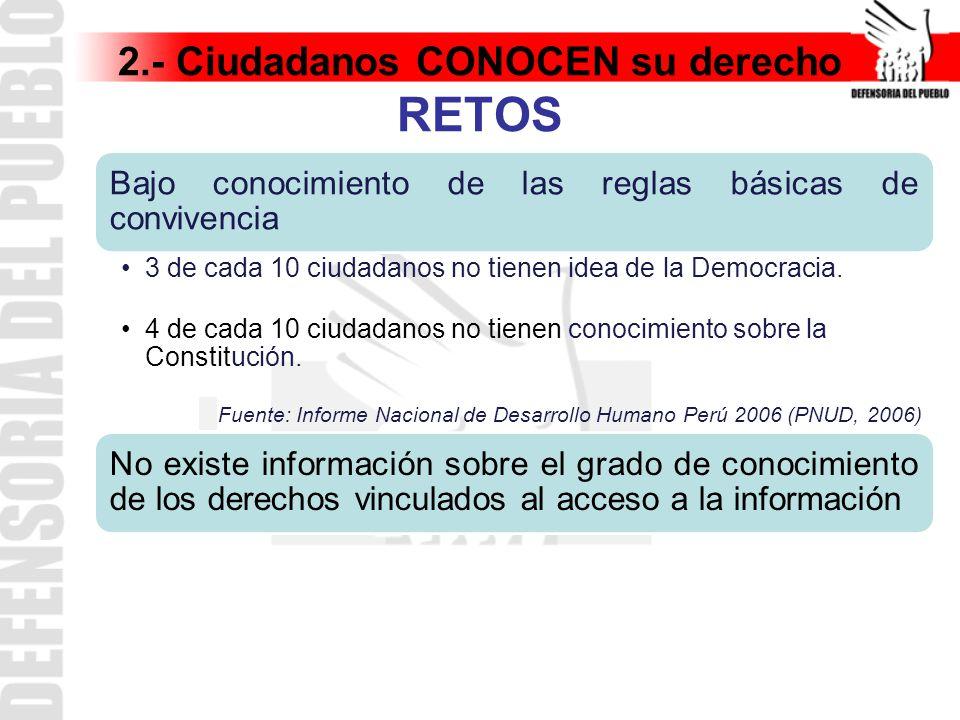 2.- Ciudadanos CONOCEN su derecho RETOS Bajo conocimiento de las reglas básicas de convivencia 3 de cada 10 ciudadanos no tienen idea de la Democracia.