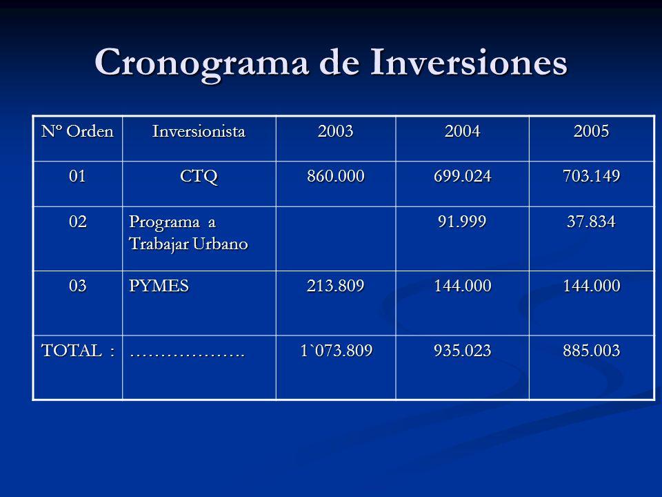 Cronograma de Inversiones Nº Orden Inversionista200320042005 01CTQ860.000699.024703.149 02 Programa a Trabajar Urbano 91.99937.834 03PYMES213.809144.0