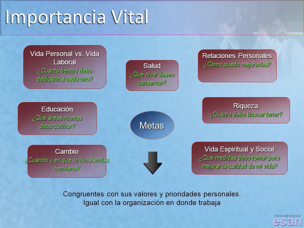 Importancia Vital Metas Vida Personal vs. Vida Laboral ¿Cuanto tiempo debo dedicarle a cada uno? Salud ¿Qué nivel deseo conservar? Relaciones Personal