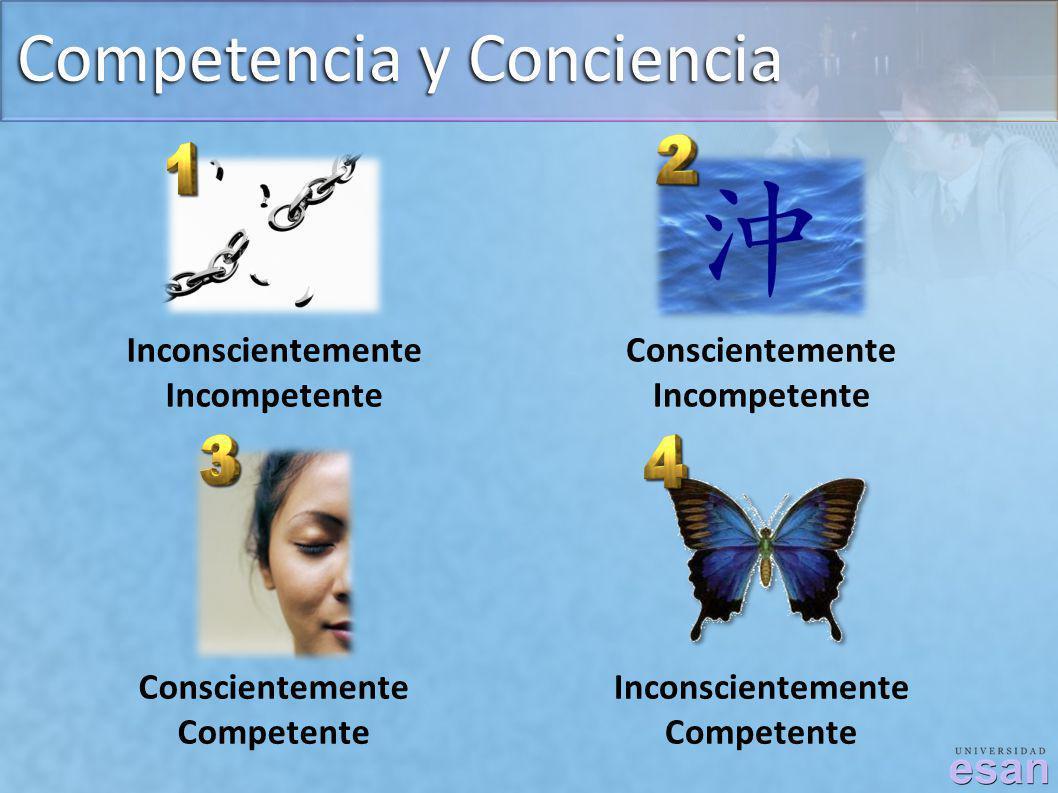 Competencia y Conciencia Inconscientemente Incompetente Conscientemente Incompetente Conscientemente Competente Inconscientemente Competente