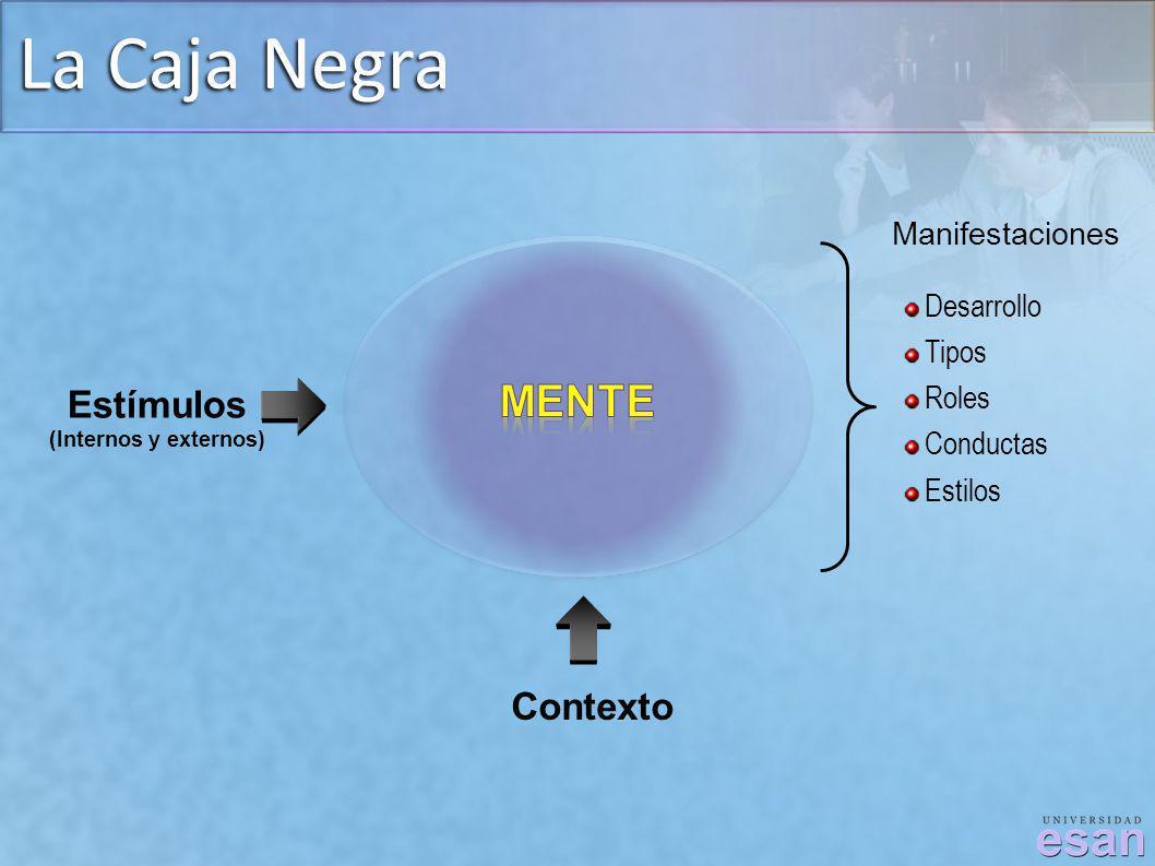 La Caja Negra Manifestaciones Desarrollo Tipos Roles Conductas Estilos Contexto Estímulos (Internos y externos)