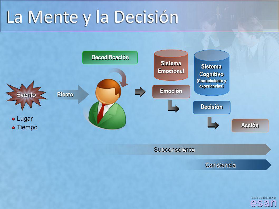 La Mente y la Decisión Evento Lugar Tiempo Efecto Decodificacíón Subconsciente Conciencia SistemaEmocional SistemaCognitivo (Conocimiento y experienci